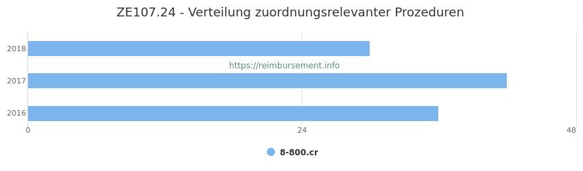 ZE107.24 Verteilung und Anzahl der zuordnungsrelevanten Prozeduren (OPS Codes) zum Zusatzentgelt (ZE) pro Jahr