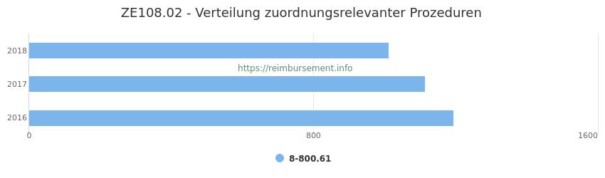 ZE108.02 Verteilung und Anzahl der zuordnungsrelevanten Prozeduren (OPS Codes) zum Zusatzentgelt (ZE) pro Jahr