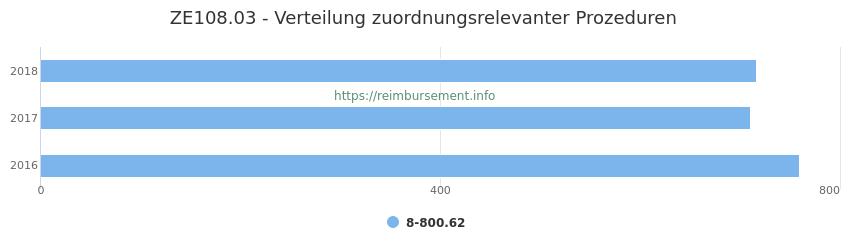ZE108.03 Verteilung und Anzahl der zuordnungsrelevanten Prozeduren (OPS Codes) zum Zusatzentgelt (ZE) pro Jahr