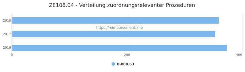 ZE108.04 Verteilung und Anzahl der zuordnungsrelevanten Prozeduren (OPS Codes) zum Zusatzentgelt (ZE) pro Jahr