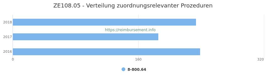 ZE108.05 Verteilung und Anzahl der zuordnungsrelevanten Prozeduren (OPS Codes) zum Zusatzentgelt (ZE) pro Jahr