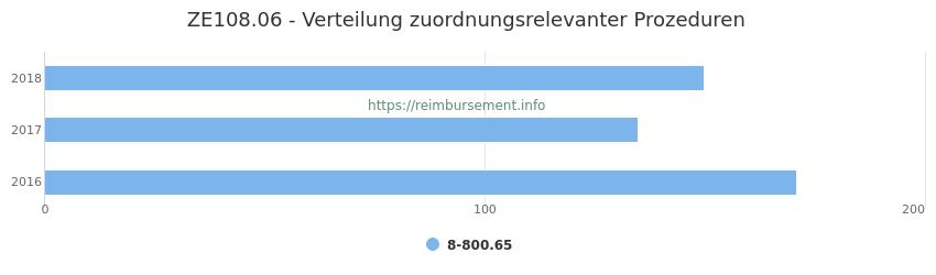 ZE108.06 Verteilung und Anzahl der zuordnungsrelevanten Prozeduren (OPS Codes) zum Zusatzentgelt (ZE) pro Jahr