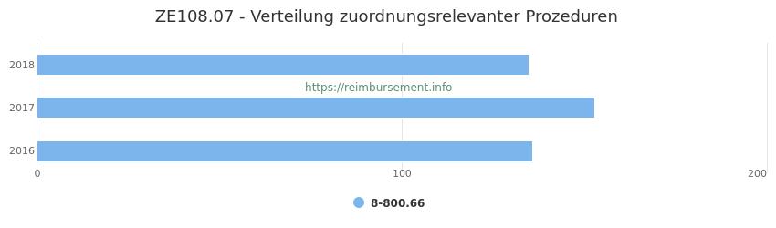 ZE108.07 Verteilung und Anzahl der zuordnungsrelevanten Prozeduren (OPS Codes) zum Zusatzentgelt (ZE) pro Jahr