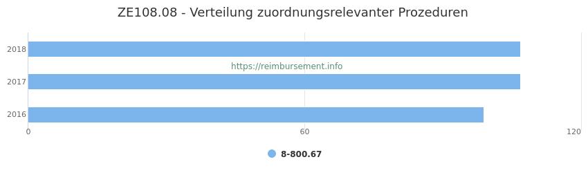 ZE108.08 Verteilung und Anzahl der zuordnungsrelevanten Prozeduren (OPS Codes) zum Zusatzentgelt (ZE) pro Jahr