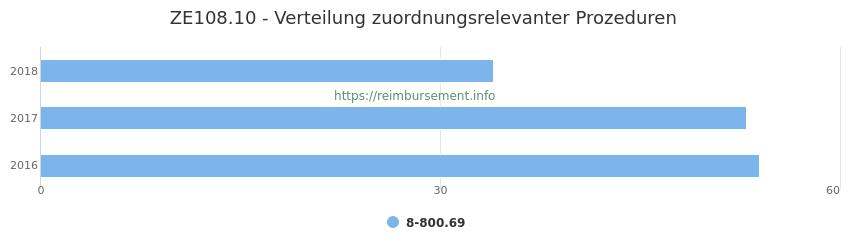 ZE108.10 Verteilung und Anzahl der zuordnungsrelevanten Prozeduren (OPS Codes) zum Zusatzentgelt (ZE) pro Jahr