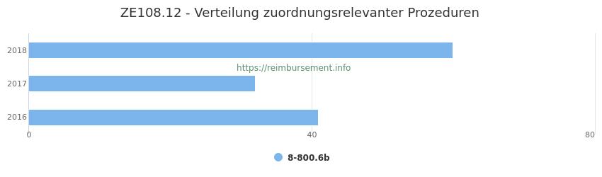 ZE108.12 Verteilung und Anzahl der zuordnungsrelevanten Prozeduren (OPS Codes) zum Zusatzentgelt (ZE) pro Jahr