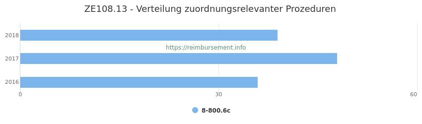 ZE108.13 Verteilung und Anzahl der zuordnungsrelevanten Prozeduren (OPS Codes) zum Zusatzentgelt (ZE) pro Jahr