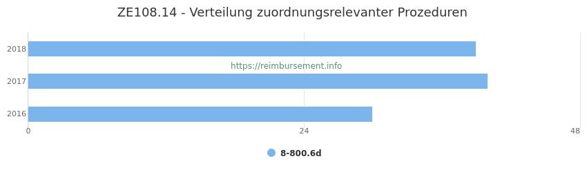 ZE108.14 Verteilung und Anzahl der zuordnungsrelevanten Prozeduren (OPS Codes) zum Zusatzentgelt (ZE) pro Jahr