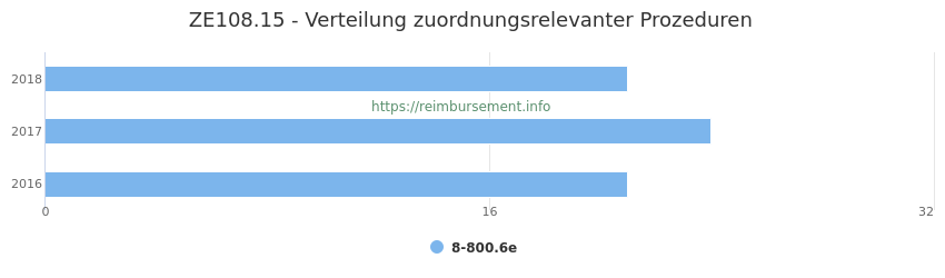 ZE108.15 Verteilung und Anzahl der zuordnungsrelevanten Prozeduren (OPS Codes) zum Zusatzentgelt (ZE) pro Jahr