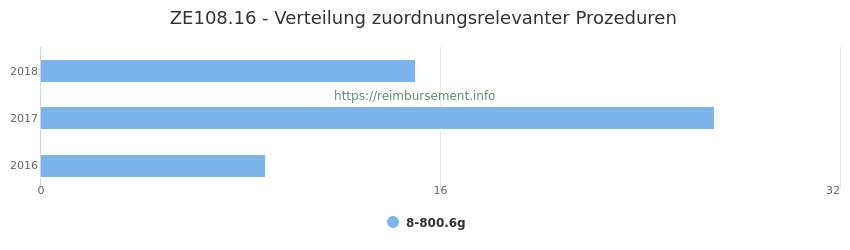 ZE108.16 Verteilung und Anzahl der zuordnungsrelevanten Prozeduren (OPS Codes) zum Zusatzentgelt (ZE) pro Jahr