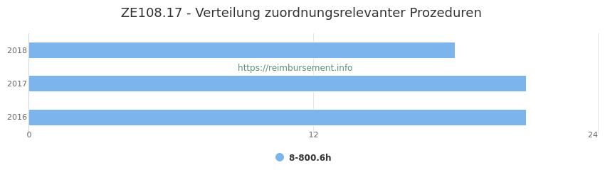 ZE108.17 Verteilung und Anzahl der zuordnungsrelevanten Prozeduren (OPS Codes) zum Zusatzentgelt (ZE) pro Jahr