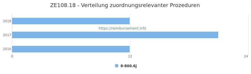 ZE108.18 Verteilung und Anzahl der zuordnungsrelevanten Prozeduren (OPS Codes) zum Zusatzentgelt (ZE) pro Jahr