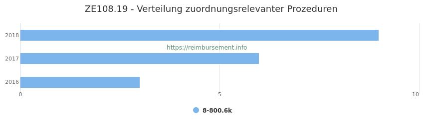 ZE108.19 Verteilung und Anzahl der zuordnungsrelevanten Prozeduren (OPS Codes) zum Zusatzentgelt (ZE) pro Jahr