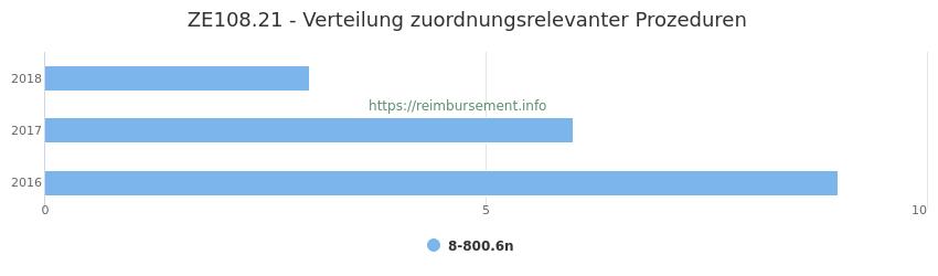 ZE108.21 Verteilung und Anzahl der zuordnungsrelevanten Prozeduren (OPS Codes) zum Zusatzentgelt (ZE) pro Jahr