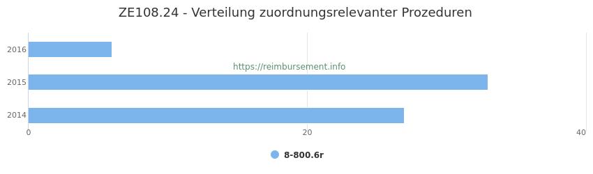 ZE108.24 Verteilung und Anzahl der zuordnungsrelevanten Prozeduren (OPS Codes) zum Zusatzentgelt (ZE) pro Jahr