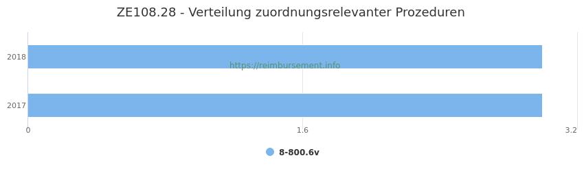 ZE108.28 Verteilung und Anzahl der zuordnungsrelevanten Prozeduren (OPS Codes) zum Zusatzentgelt (ZE) pro Jahr