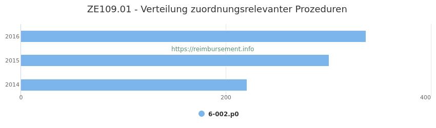 ZE109.01 Verteilung und Anzahl der zuordnungsrelevanten Prozeduren (OPS Codes) zum Zusatzentgelt (ZE) pro Jahr