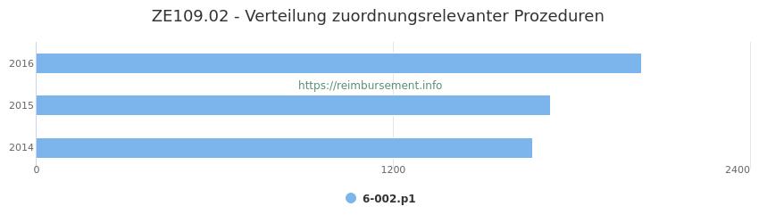 ZE109.02 Verteilung und Anzahl der zuordnungsrelevanten Prozeduren (OPS Codes) zum Zusatzentgelt (ZE) pro Jahr