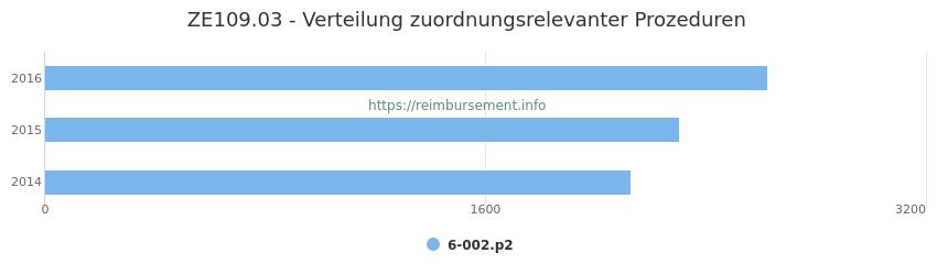 ZE109.03 Verteilung und Anzahl der zuordnungsrelevanten Prozeduren (OPS Codes) zum Zusatzentgelt (ZE) pro Jahr