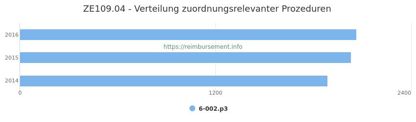 ZE109.04 Verteilung und Anzahl der zuordnungsrelevanten Prozeduren (OPS Codes) zum Zusatzentgelt (ZE) pro Jahr
