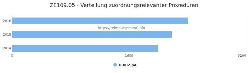 ZE109.05 Verteilung und Anzahl der zuordnungsrelevanten Prozeduren (OPS Codes) zum Zusatzentgelt (ZE) pro Jahr