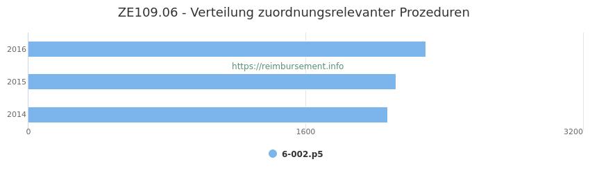 ZE109.06 Verteilung und Anzahl der zuordnungsrelevanten Prozeduren (OPS Codes) zum Zusatzentgelt (ZE) pro Jahr