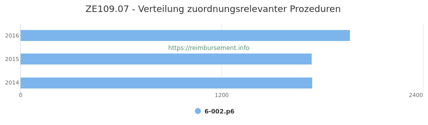 ZE109.07 Verteilung und Anzahl der zuordnungsrelevanten Prozeduren (OPS Codes) zum Zusatzentgelt (ZE) pro Jahr