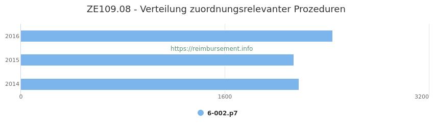 ZE109.08 Verteilung und Anzahl der zuordnungsrelevanten Prozeduren (OPS Codes) zum Zusatzentgelt (ZE) pro Jahr