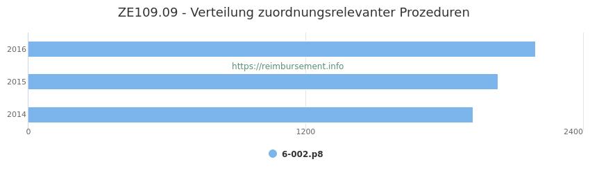 ZE109.09 Verteilung und Anzahl der zuordnungsrelevanten Prozeduren (OPS Codes) zum Zusatzentgelt (ZE) pro Jahr