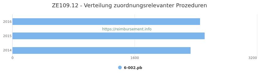 ZE109.12 Verteilung und Anzahl der zuordnungsrelevanten Prozeduren (OPS Codes) zum Zusatzentgelt (ZE) pro Jahr