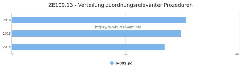 ZE109.13 Verteilung und Anzahl der zuordnungsrelevanten Prozeduren (OPS Codes) zum Zusatzentgelt (ZE) pro Jahr