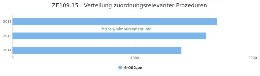 ZE109.15 Verteilung und Anzahl der zuordnungsrelevanten Prozeduren (OPS Codes) zum Zusatzentgelt (ZE) pro Jahr