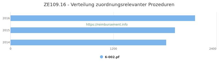 ZE109.16 Verteilung und Anzahl der zuordnungsrelevanten Prozeduren (OPS Codes) zum Zusatzentgelt (ZE) pro Jahr