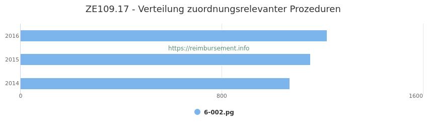 ZE109.17 Verteilung und Anzahl der zuordnungsrelevanten Prozeduren (OPS Codes) zum Zusatzentgelt (ZE) pro Jahr