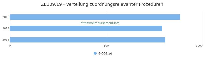 ZE109.19 Verteilung und Anzahl der zuordnungsrelevanten Prozeduren (OPS Codes) zum Zusatzentgelt (ZE) pro Jahr