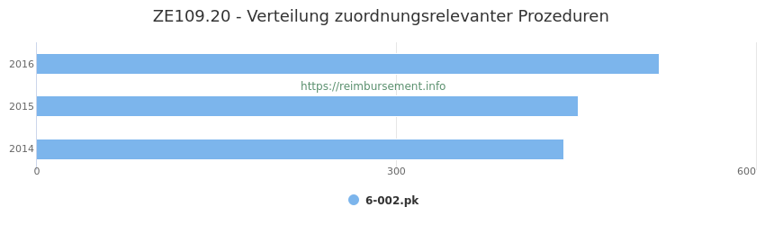 ZE109.20 Verteilung und Anzahl der zuordnungsrelevanten Prozeduren (OPS Codes) zum Zusatzentgelt (ZE) pro Jahr