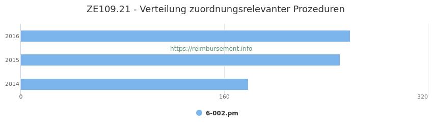 ZE109.21 Verteilung und Anzahl der zuordnungsrelevanten Prozeduren (OPS Codes) zum Zusatzentgelt (ZE) pro Jahr
