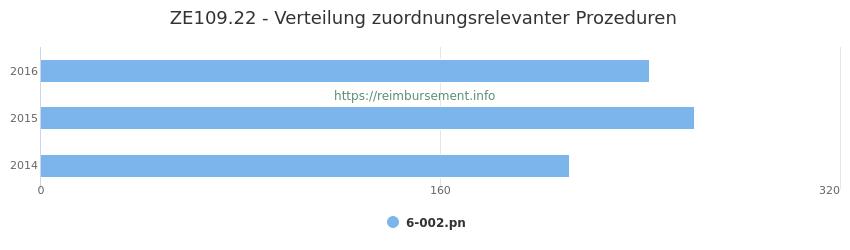 ZE109.22 Verteilung und Anzahl der zuordnungsrelevanten Prozeduren (OPS Codes) zum Zusatzentgelt (ZE) pro Jahr