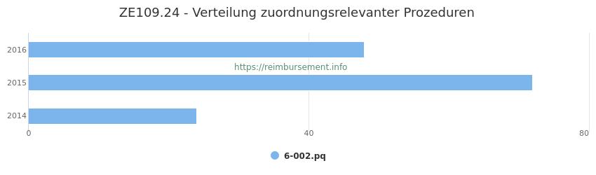 ZE109.24 Verteilung und Anzahl der zuordnungsrelevanten Prozeduren (OPS Codes) zum Zusatzentgelt (ZE) pro Jahr