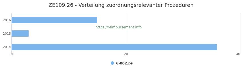 ZE109.26 Verteilung und Anzahl der zuordnungsrelevanten Prozeduren (OPS Codes) zum Zusatzentgelt (ZE) pro Jahr