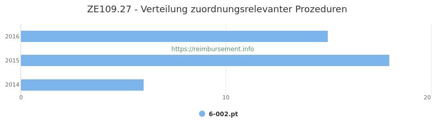 ZE109.27 Verteilung und Anzahl der zuordnungsrelevanten Prozeduren (OPS Codes) zum Zusatzentgelt (ZE) pro Jahr
