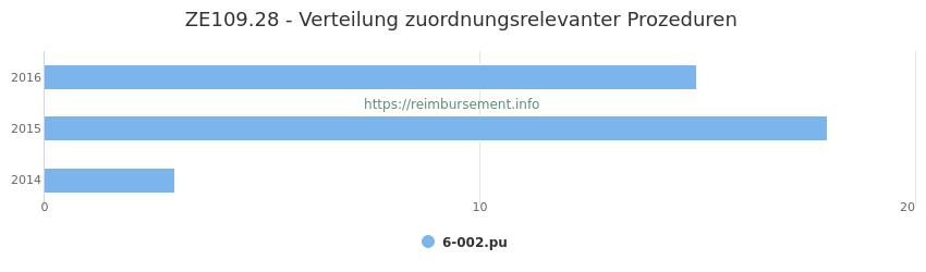 ZE109.28 Verteilung und Anzahl der zuordnungsrelevanten Prozeduren (OPS Codes) zum Zusatzentgelt (ZE) pro Jahr
