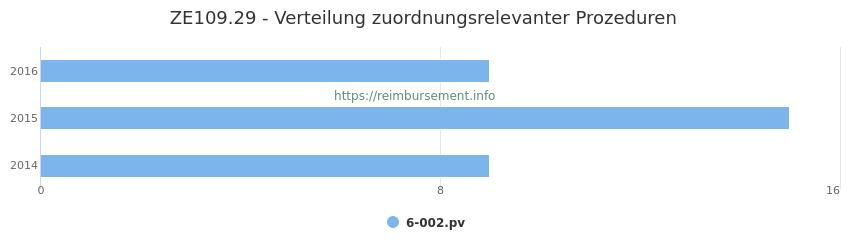 ZE109.29 Verteilung und Anzahl der zuordnungsrelevanten Prozeduren (OPS Codes) zum Zusatzentgelt (ZE) pro Jahr
