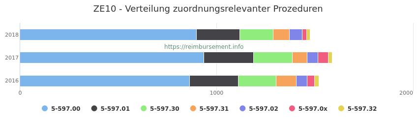 ZE10 Verteilung und Anzahl der zuordnungsrelevanten Prozeduren (OPS Codes) zum Zusatzentgelt (ZE) pro Jahr
