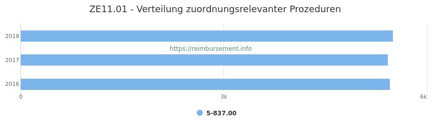 ZE11.01 Verteilung und Anzahl der zuordnungsrelevanten Prozeduren (OPS Codes) zum Zusatzentgelt (ZE) pro Jahr
