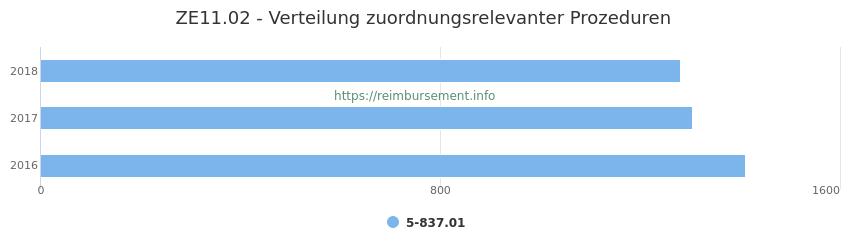 ZE11.02 Verteilung und Anzahl der zuordnungsrelevanten Prozeduren (OPS Codes) zum Zusatzentgelt (ZE) pro Jahr