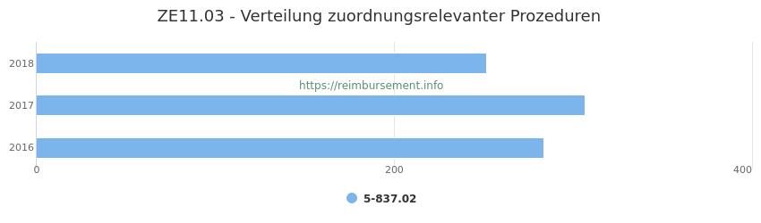 ZE11.03 Verteilung und Anzahl der zuordnungsrelevanten Prozeduren (OPS Codes) zum Zusatzentgelt (ZE) pro Jahr