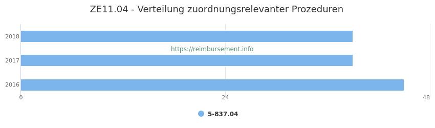 ZE11.04 Verteilung und Anzahl der zuordnungsrelevanten Prozeduren (OPS Codes) zum Zusatzentgelt (ZE) pro Jahr