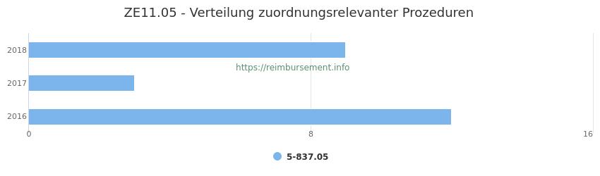 ZE11.05 Verteilung und Anzahl der zuordnungsrelevanten Prozeduren (OPS Codes) zum Zusatzentgelt (ZE) pro Jahr