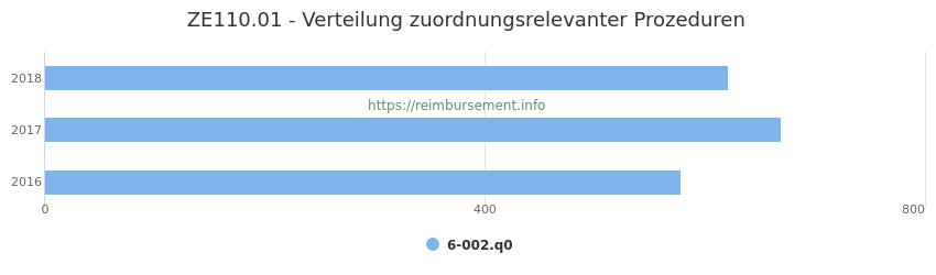 ZE110.01 Verteilung und Anzahl der zuordnungsrelevanten Prozeduren (OPS Codes) zum Zusatzentgelt (ZE) pro Jahr